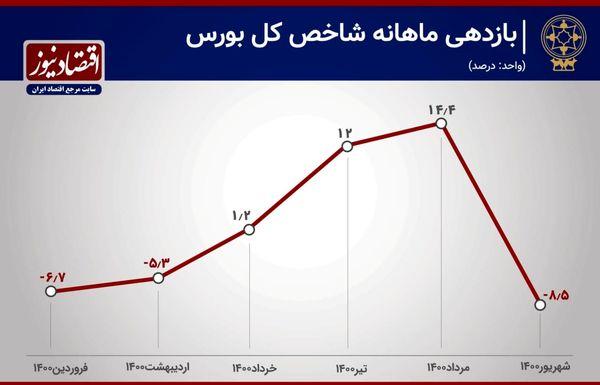 تابستان پرهیجان بازار سهام