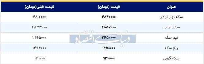 قیمت سکه امروز ۱۳۹۸/۱۰/۲۵| افزایش قیمت سکه امامی