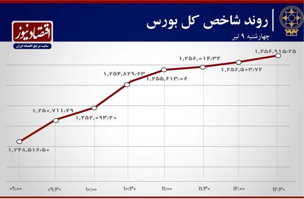 آخرین روز معاملاتی هفته بازار سهام تهران چگونه گذشت؟