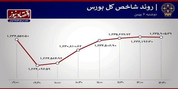 آخرین تحولات امروز بازار سهام تهران