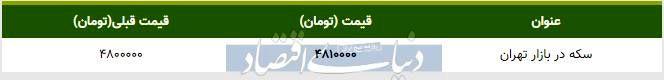 قیمت سکه در بازار امروز تهران ۱۳۹۸/۱۰/۲۳