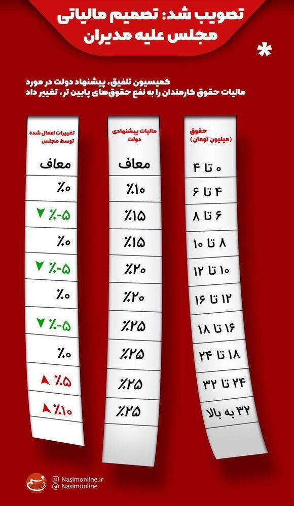 اینفوگرافیک | تصمیم مالیاتی مجلس علیه مدیران