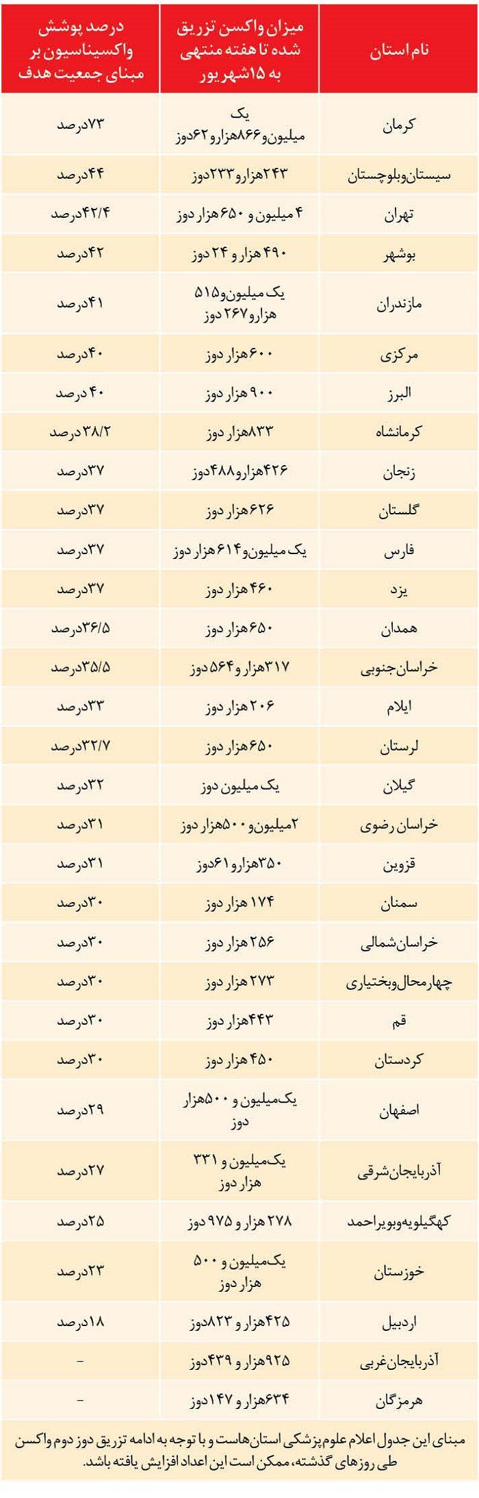 استانهای صدرنشین در واکسیناسیون | کرمانیها اول، اردبیل در قعر جدول