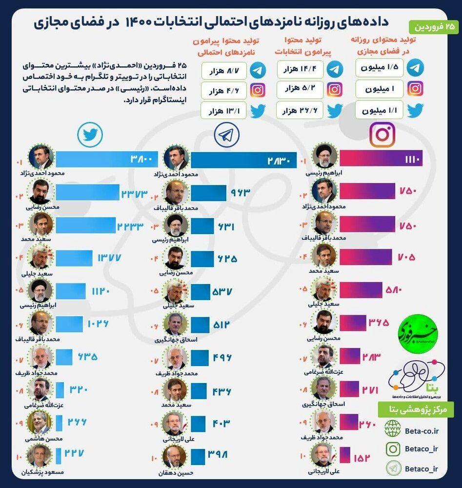 محمود احمدی نژاد؛ صدرنشین تلگرام و توئیتر شد /ابراهیم رئیسی به صدر اینستاگرام رسید.