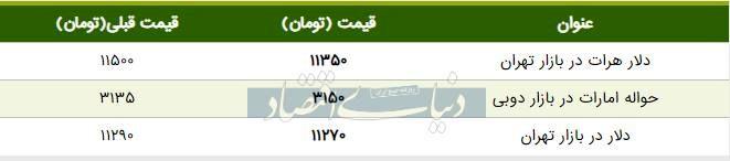 قیمت دلار در بازار امروز تهران ۱۳۹۸/۰۶/۱۱