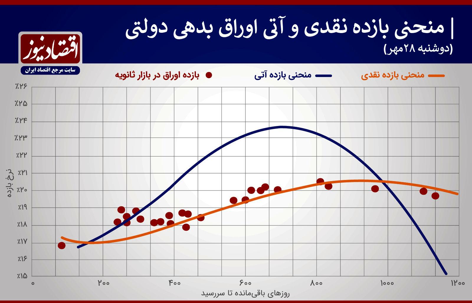 منحنی بازدهی قیمت 28 مهر