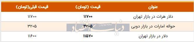 قیمت دلار در بازار امروز تهران ۱۳۹۸/۰۶/۰۲