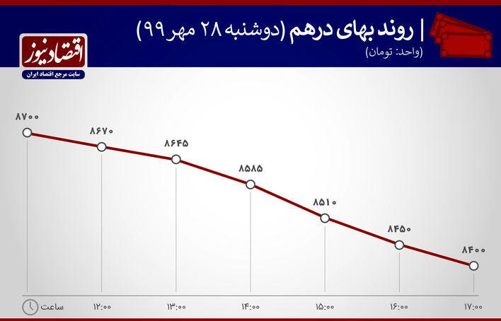 نمودار نوسان درهم 28 مهر 1399