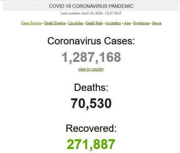 ویروس کرونا , قاره آمریکا ,