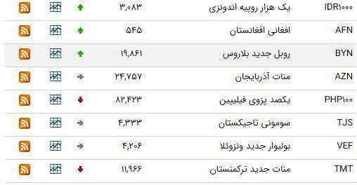 کاهش ارزش ۱۲ ارز در بازار بین بانکی