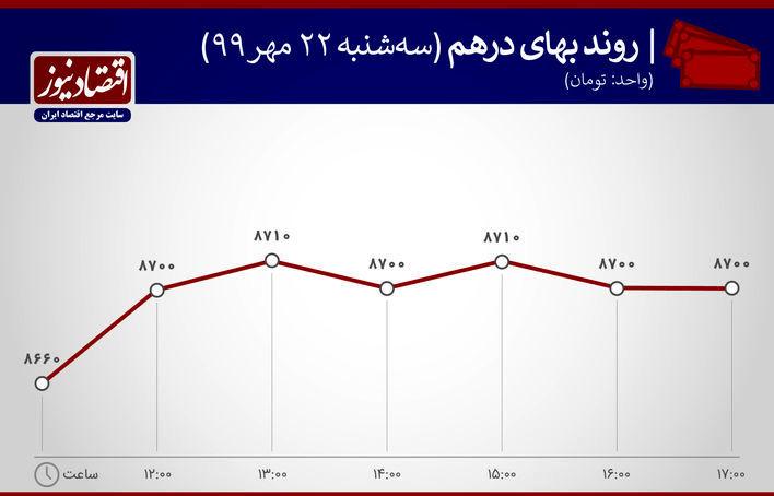 نمودار نوسان ارزش درهم 22 مهر