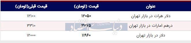 قیمت دلار در بازار امروز تهران ۱۳۹۸/۰۵/۱۲| سقوط دلار به کانال ۱۱ هزار تومان