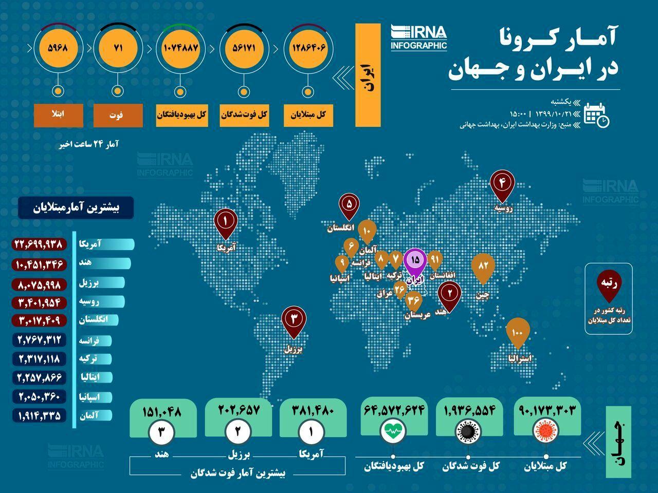 آمار کرونا در ایران و جهان (۱۳۹۹/۱۰/۲۱)