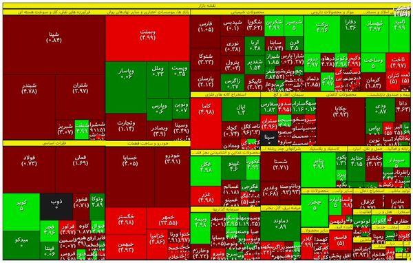 کاهش مازاد عرضه در بازار سهام