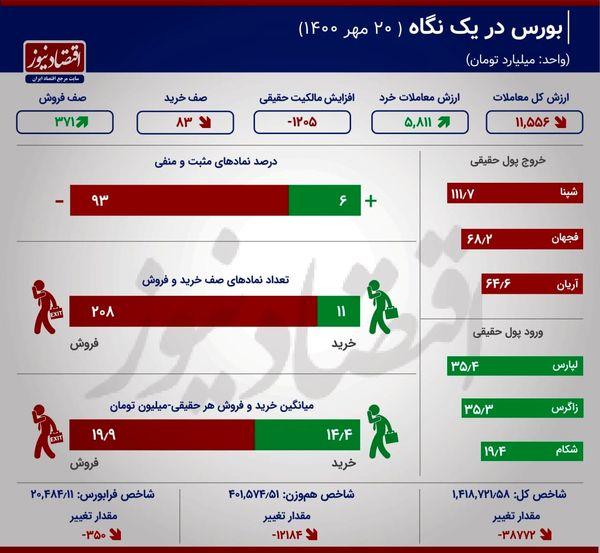 ثبت بیشترین میزان خروج نقدینگی از بورس در پائیز