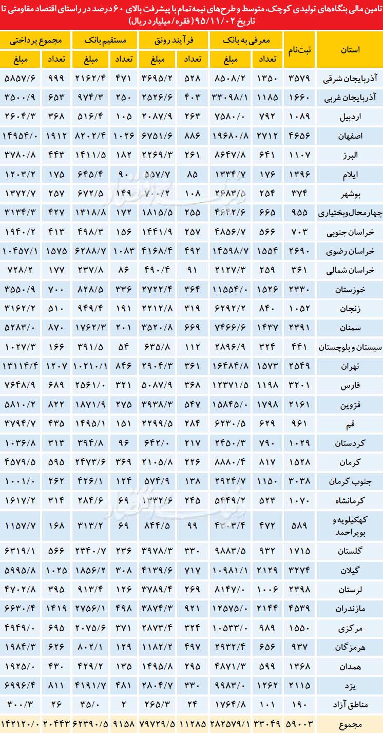 تصویر دقیق از صنایع مشکلدار