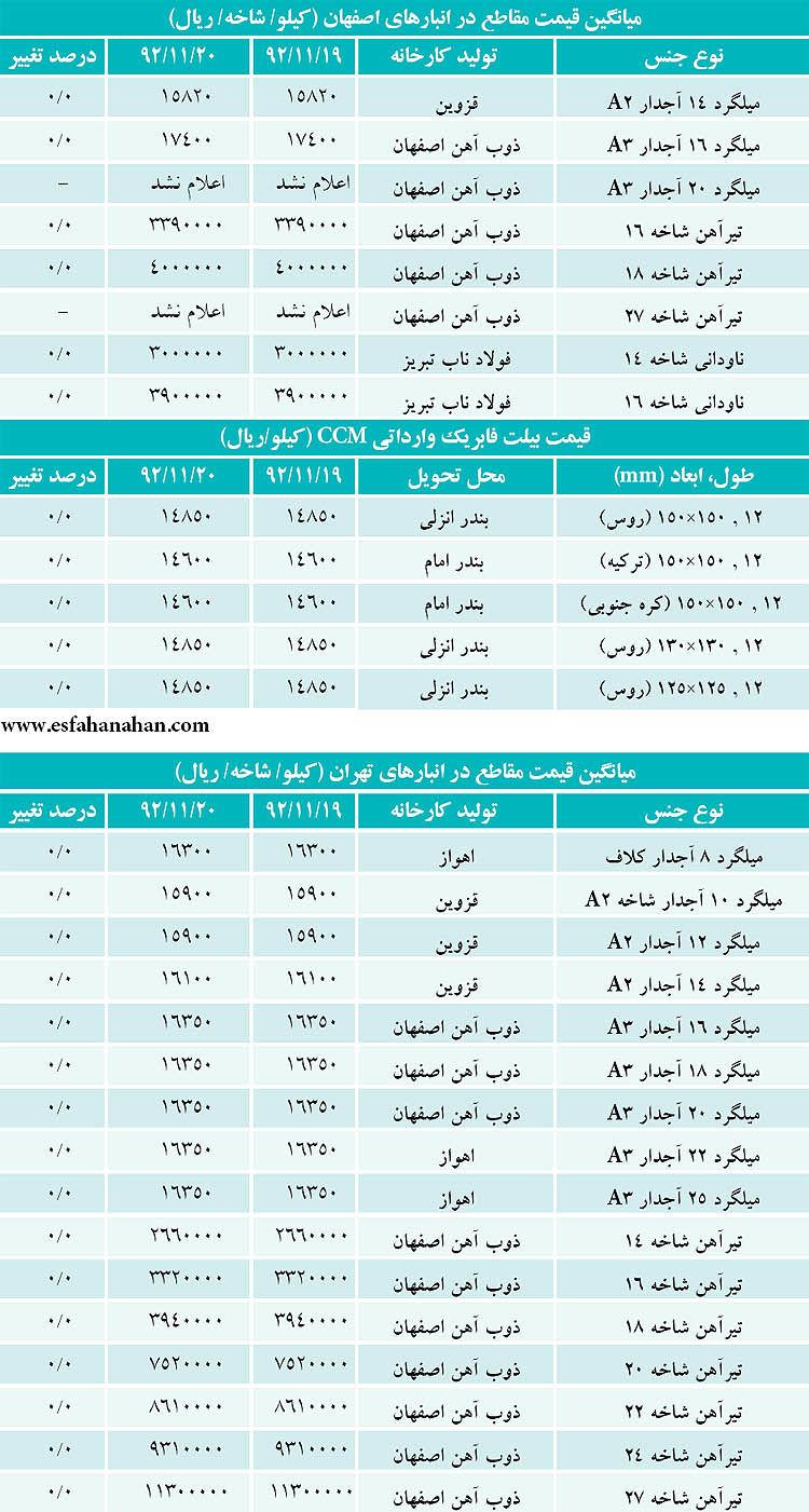 نمای بازار مقاطع ایران
