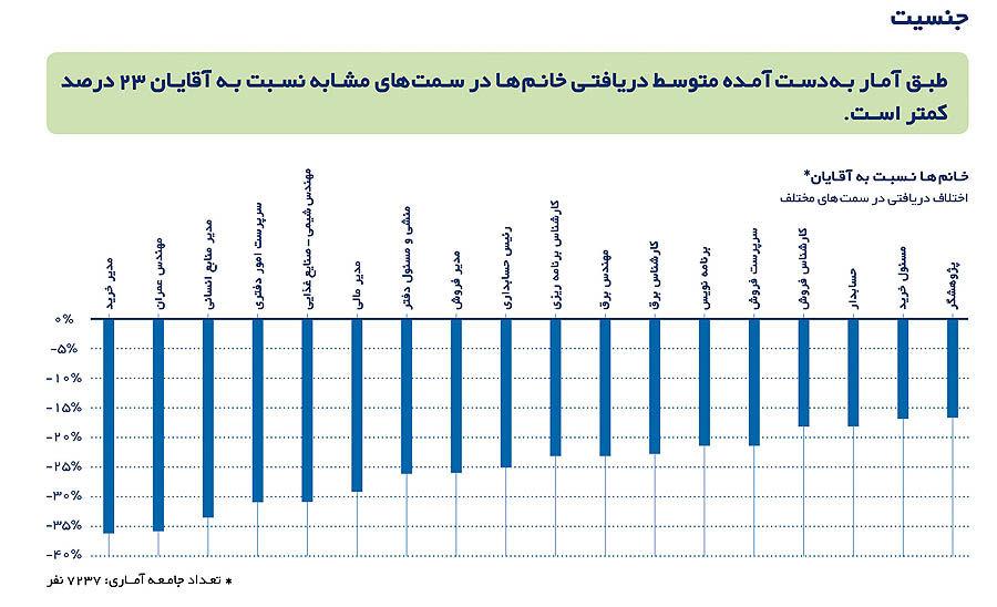 دامنه دستمزد در اقتصاد ایران