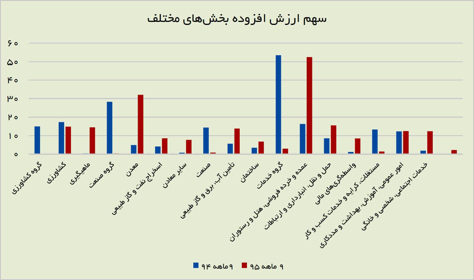 علائم بهبودی در اقتصاد ایران