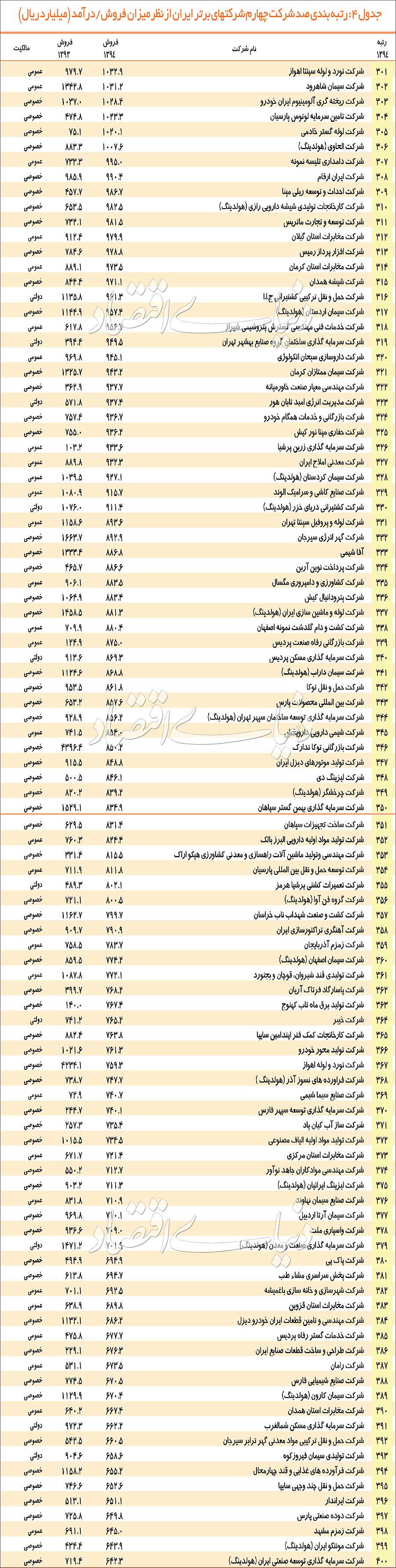 رتبه 500 غول اقتصاد ایران