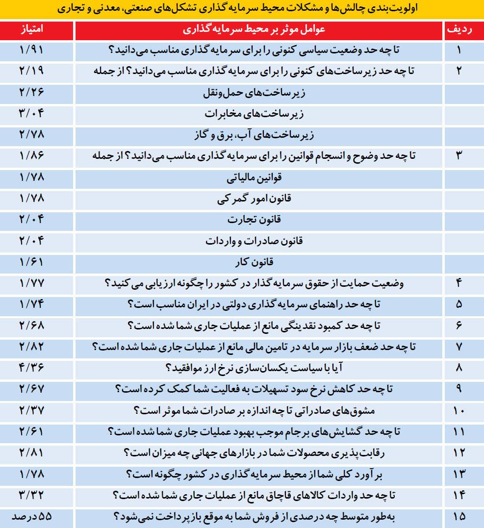 نمره محیط سرمایهگذاری ایران