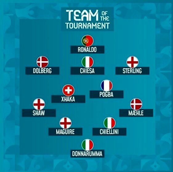 یورو 2020 , تیم ملی فوتبال ایتالیا , تیم ملی فوتبال انگلیس , کریستیانو رونالدو ,