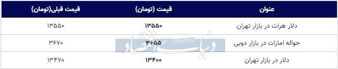 قیمت دلار در بازار تهران امروز ۱۳۹۸/۱۰/۲۹
