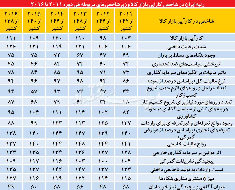 تحولات 6 ساله شاخص کارآیی بازار ایران
