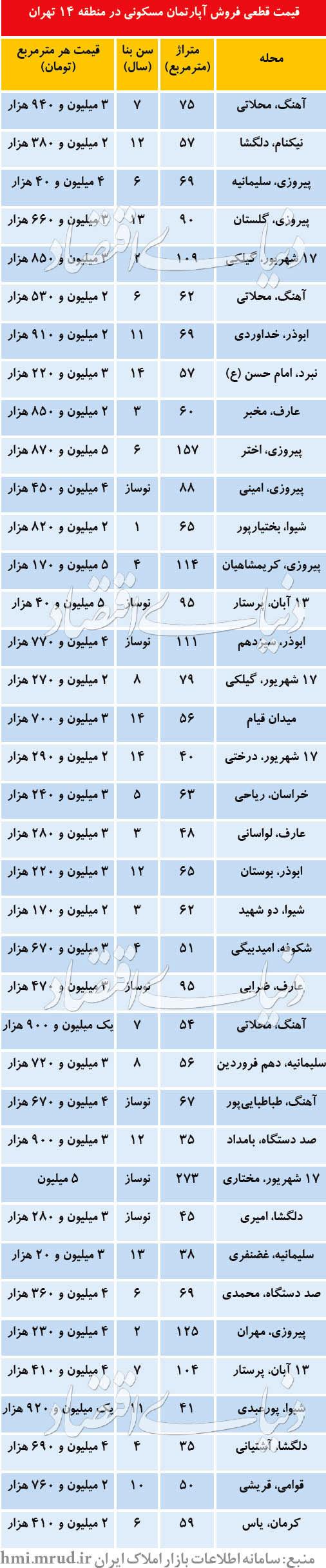 قیمت آپارتمان در چهارمین منطقه پرمعامله تهران