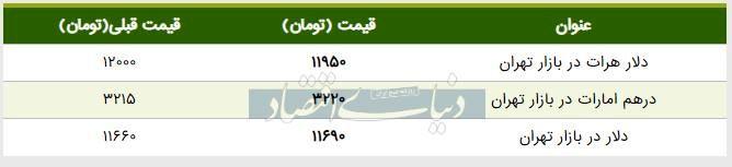 قیمت دلار در بازار امروز تهران ۱۳۹۸/۰۵/۲۴