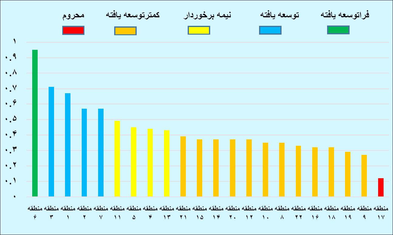 رتبه رفاه 22 منطقه تهران