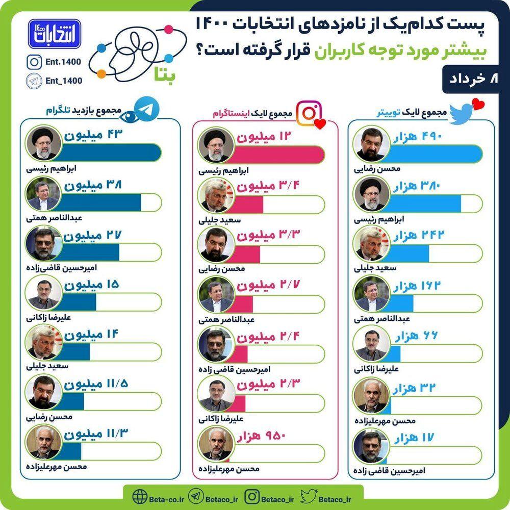 ابراهیم رئیسی صدرنشین شد /۴۹۰ هزار لایک سهم محسن رضایی شد /همتی در تلگرام بالا آمد