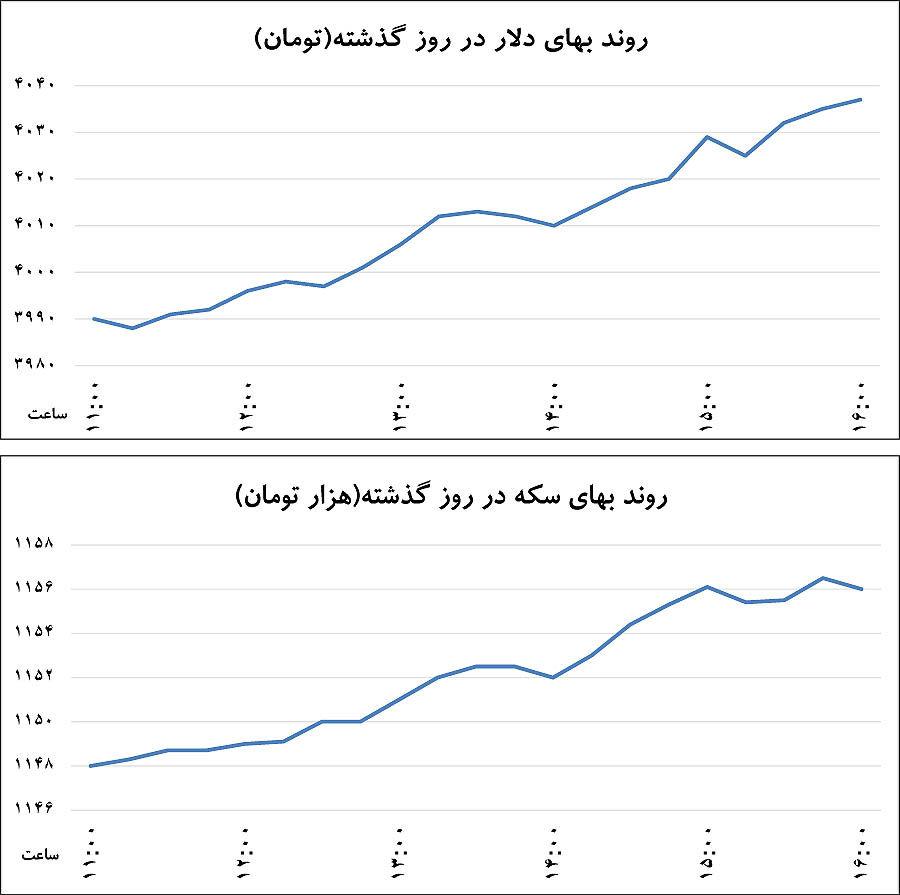تغییر محور نوسان ارزی
