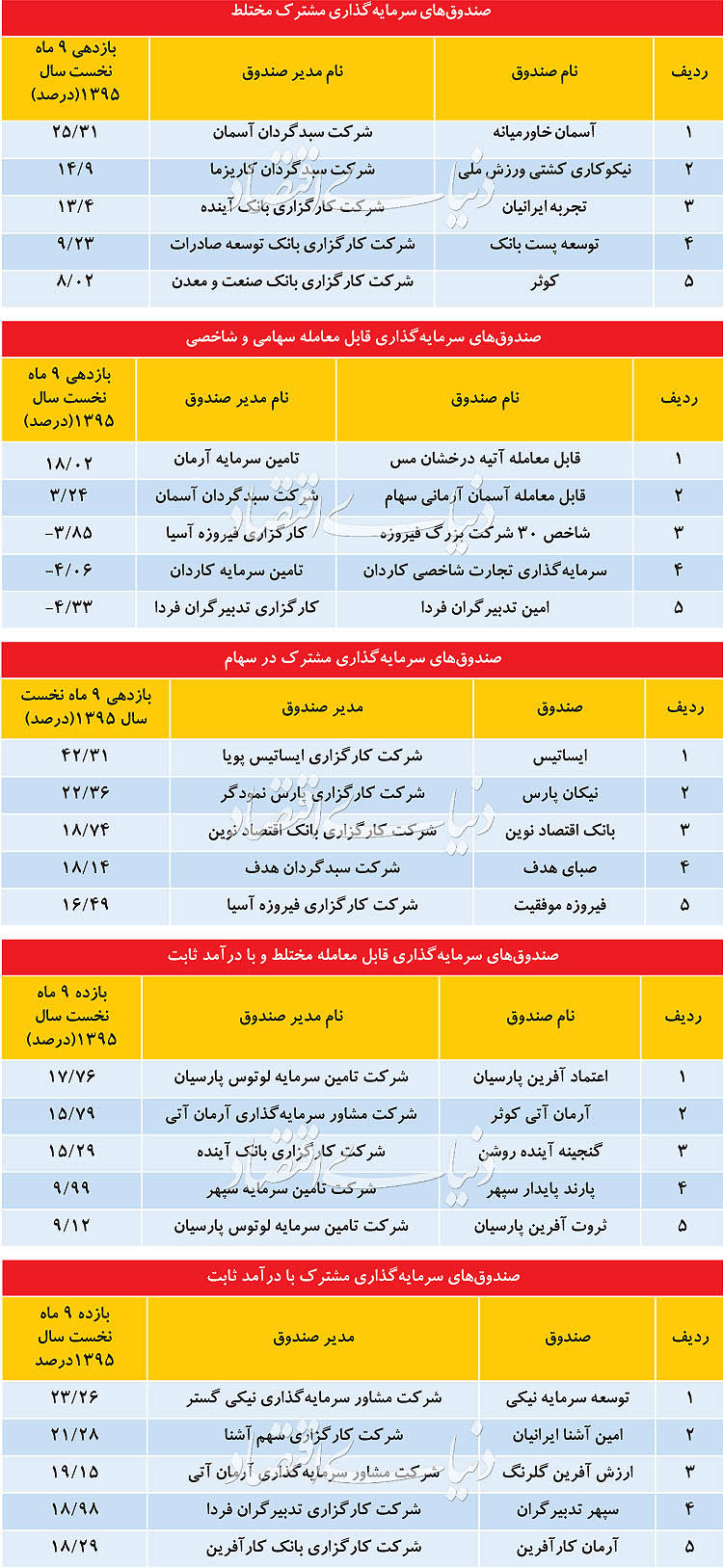 پربازدهترین صندوقهای سرمایهگذاری ایران