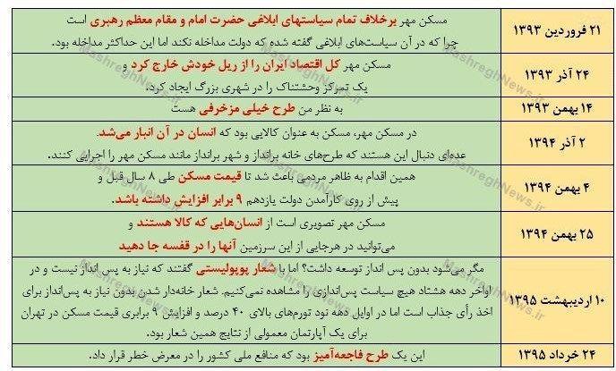 اظهارات آخوندی درباره مسکن مهر +جدول