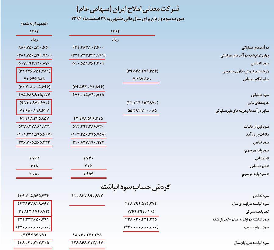 شرکت « معدنی املاح ایران» واحد نمونه معدنی طی سال گذشته