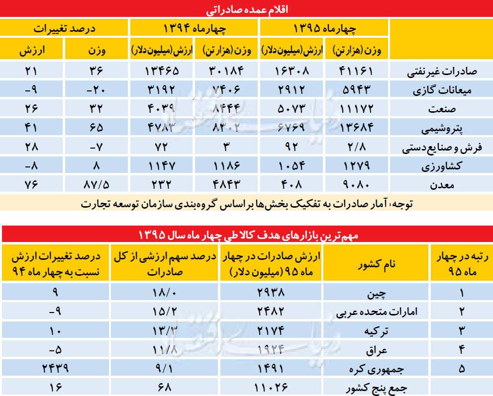 مقصد جدید صادرات ایران