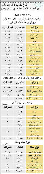 نرخ خرید و فروش ارز درشبکه بانکی کشور(در برابر ریال) - ۱۰ مرداد ۸۵