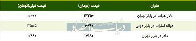 قیمت دلار در بازار امروز تهران ۱۳۹۸/۰۹/۳۰