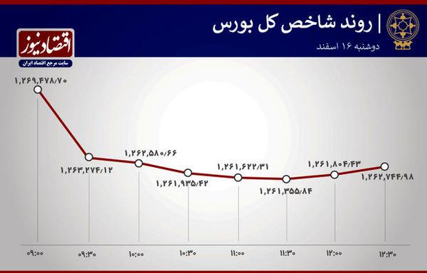 آخرین تحولات بورس پایتخت