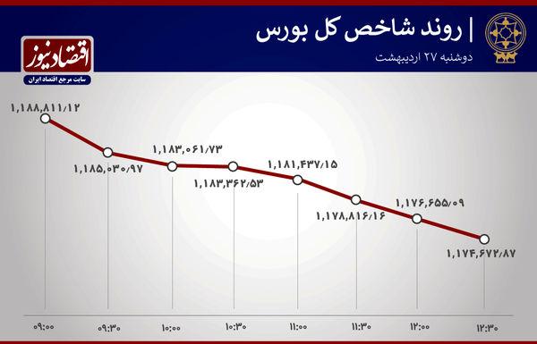 آخرین تحولات بورس تهران/ افزایش خروج پول حقیقی