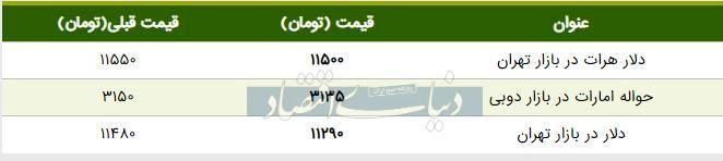 قیمت دلار در بازار امروز تهران ۱۳۹۸/۰۶/۱۰