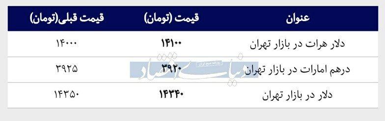 قیمت دلار در بازار امروز تهران ۱۳۹۸/۰۲/۰۹