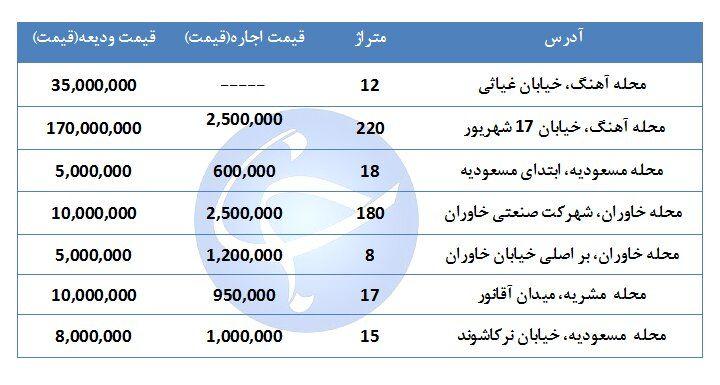 مظنه اجاره یک واحد تجاری و اداری در منطقه ۱۵ تهران چقدر است؟ + جدول