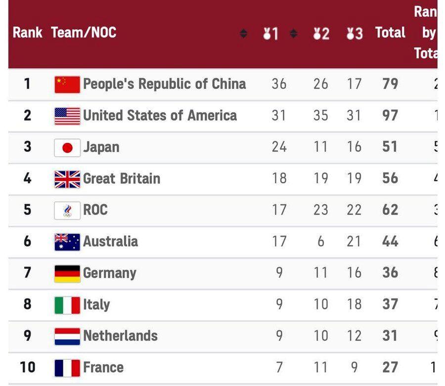 جدول رده بندی مدال های المپیک   سقوط ایران نسبت به المپیک ریو