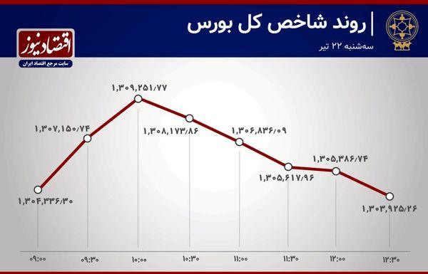 فراز و فرود شاخصهای بازار سهام در روز سهشنبه