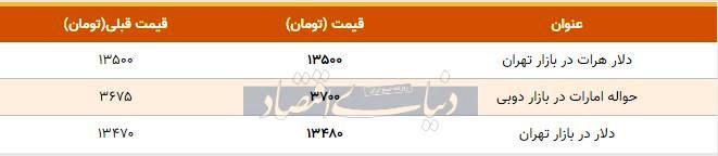 قیمت دلار در بازار تهران امروز ۱۳۹۸/۱۰/۲۴  افزایش قیمت