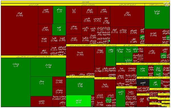 آمار عرضه و تقاضا در بازار سهام +اینفو