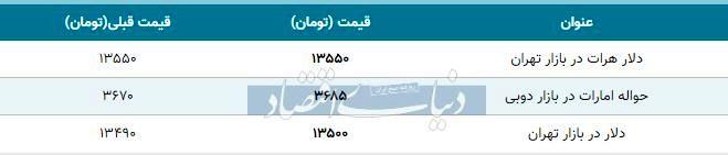 قیمت دلار در بازار تهران امروز ۱۳۹۸/۱۱/۰۲