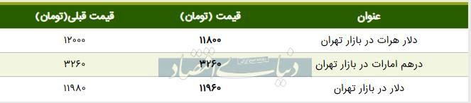 قیمت دلار در بازار امروز تهران ۱۳۹۸/۰۴/۲۹ | ادامه کاهش قیمت